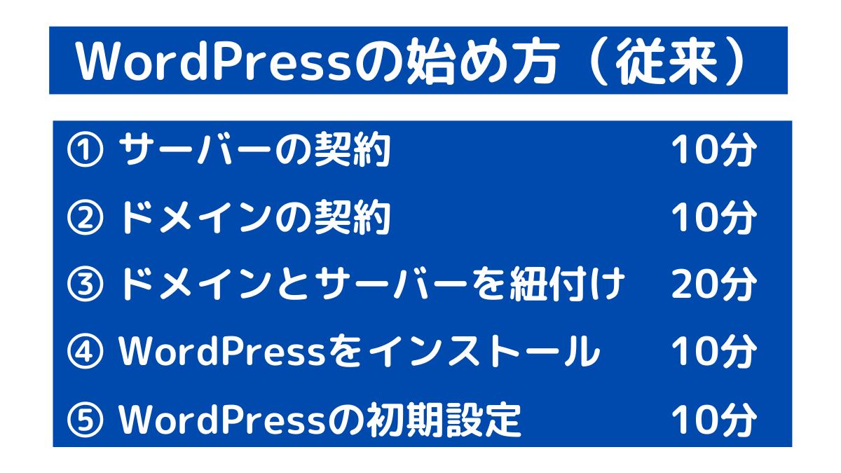 WordPress始め方