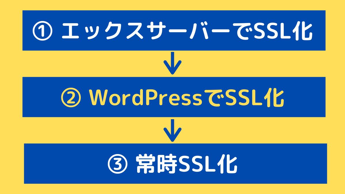 WordPressでSSL化