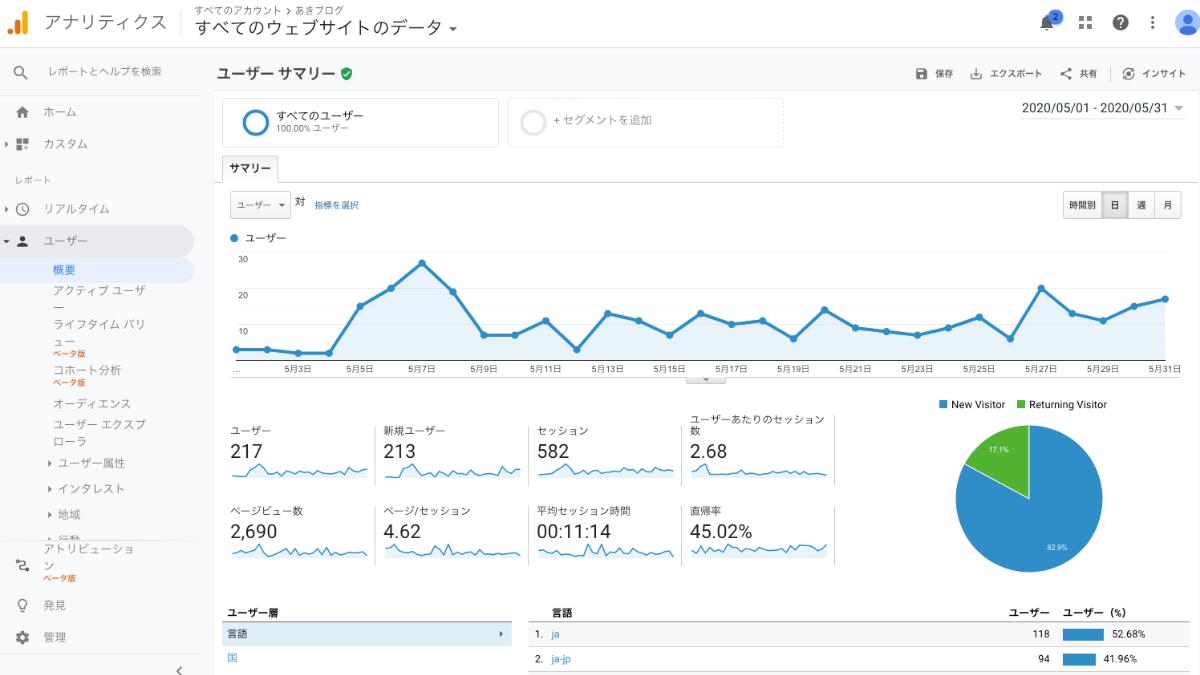 ブログ1ヶ月目データ